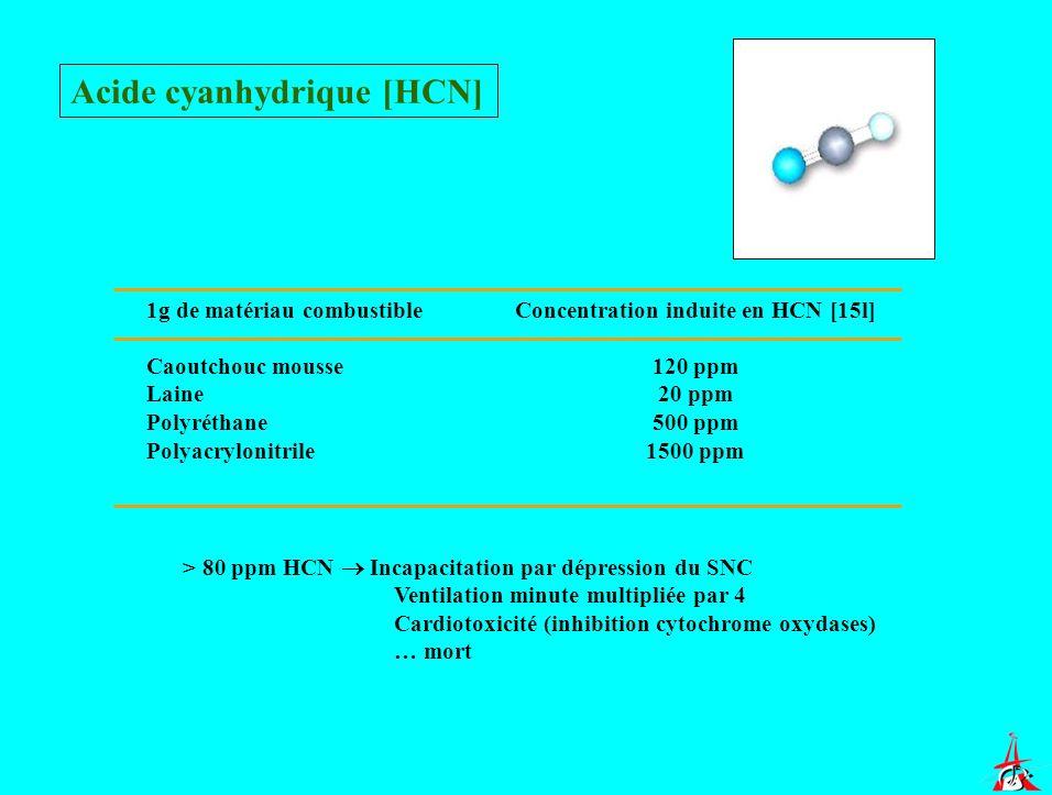 Concentration induite en HCN [15l]